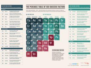 seo periodic tabel